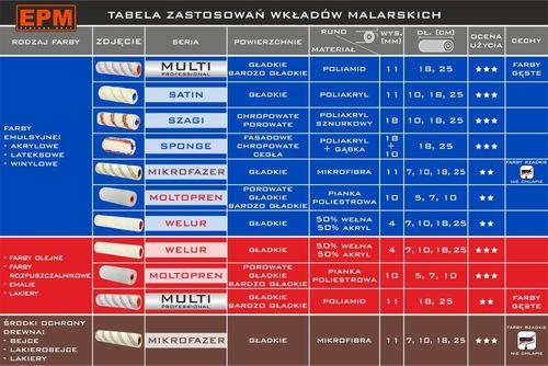 WKŁAD MALARSKI AKRYL SZAGI 18MM 25CM na Arena.pl