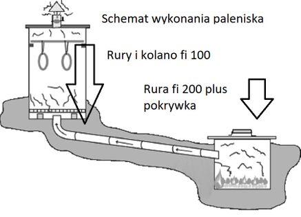 Wedzarnia Eko 60x60x150 Domowe Wedliny + palenisko na Arena.pl