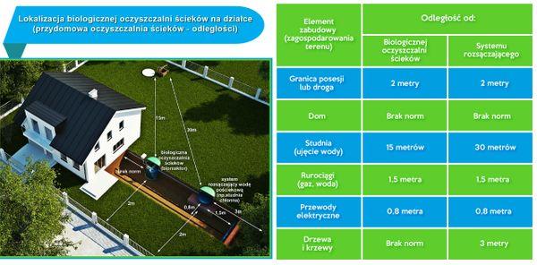 Przydomowa oczyszczalnia ścieków VH6 LIGHT 2-6 osób + studnia chłonna na Arena.pl