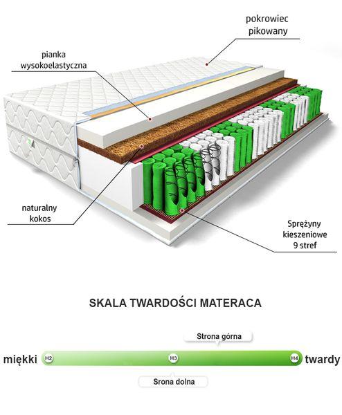 MATERAC EDEN MED 90x190 KOKOS, SPRĘŻYNY KIESZENIOWE na Arena.pl